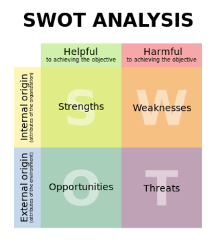 how to implement swot analysis The swot analysis and the swot action matrix should be debriefed and available to the teams that are implementing the action plans they need to understand what the drivers and environment are executing your swot action plan with the art of the quick win.